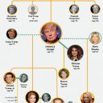 トランプファミリー:家族の相関図、家系図、家族構成を紹介